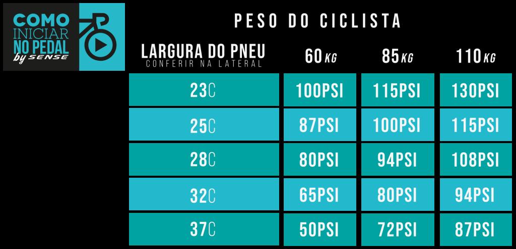 Tabela Pressão Pneu - Como Iniciar no Pedal